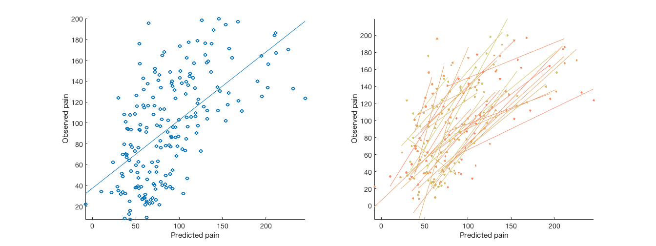 canlab_help_7_multivariate_prediction_basics